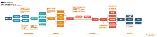 多言語サイト構築フロー図のサムネイル